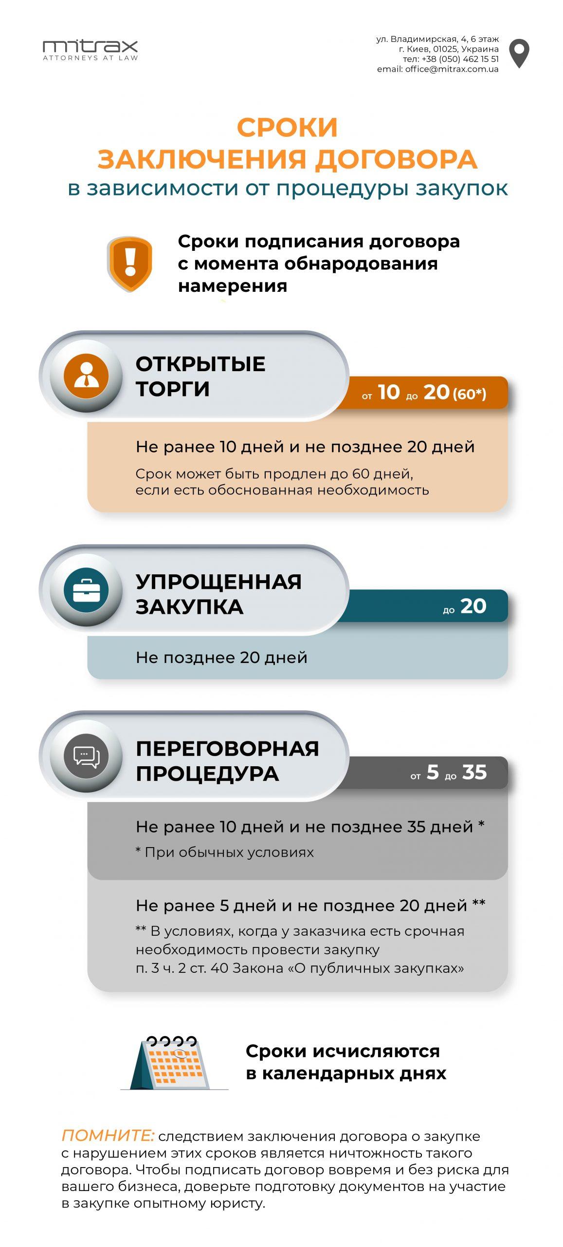 сроки заключения договора в зависимости от процедуры закупок